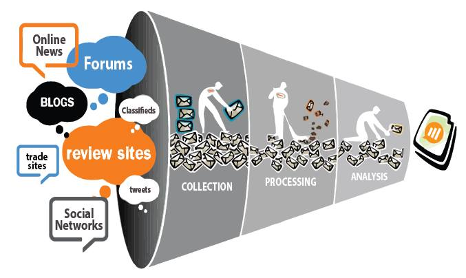 giải pháp phân tích truyền thông