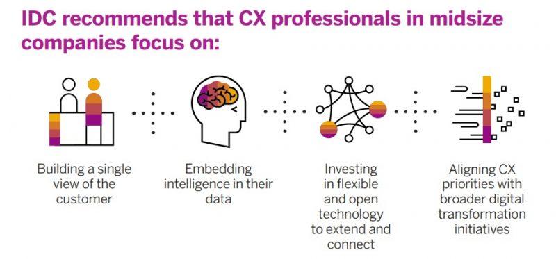 trải nghiệm khách hàng giúp doanh nghiệp cỡ vừa phát triển tốt nhất
