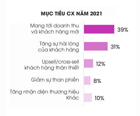 cx 2021